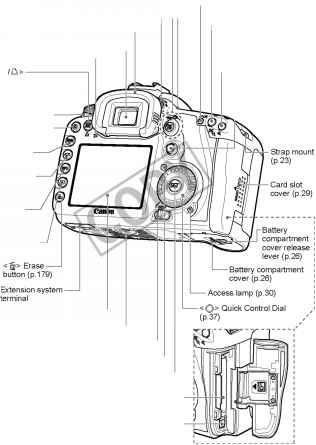 Nomenclature Canon Eos 7d Guide Canon Camera Experts